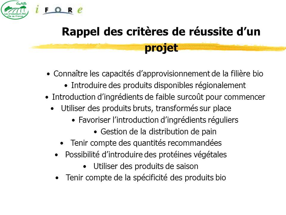 Rappel des critères de réussite dun projet Connaître les capacités dapprovisionnement de la filière bio Introduire des produits disponibles régionalem