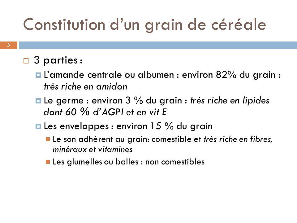Intérêt nutritionnel des oléagineux 44