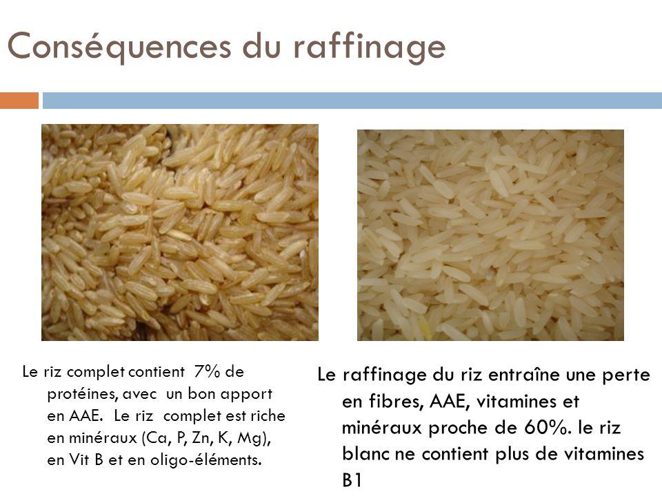 Comparaison de la composition dune céréale complète et dune céréale raffinée Teneurs pour 100 gRiz completRiz blancTeneurs pour 100 gRiz completRiz blanc Energie (en Kcal)357378Magnésium (en mg)13630 Eau12,812Phosphore (en mg)303100 Protéines7,36,7Calcium (en mg)20010 Glucides disponibles7786,7Fer (en mg)20,6 Sucres6,20,01Zinc (en mg)41,5 Polysaccharides disponibles 70,886,7Vit A (en µg)00 Fibres2,81,4Vit B1 (en mg)0,140,07 Lipides, dont :2,30,6Vit B2 (en mg)0,080,03 AGS0,430,13Vit B6 (en mg)0,610,2 AGMI0,460,15Vit PP (en mg)4,41,5 AGPI0,660,21Vit E (en mg)0,60,1 Potassium (en mg)200106Ac.
