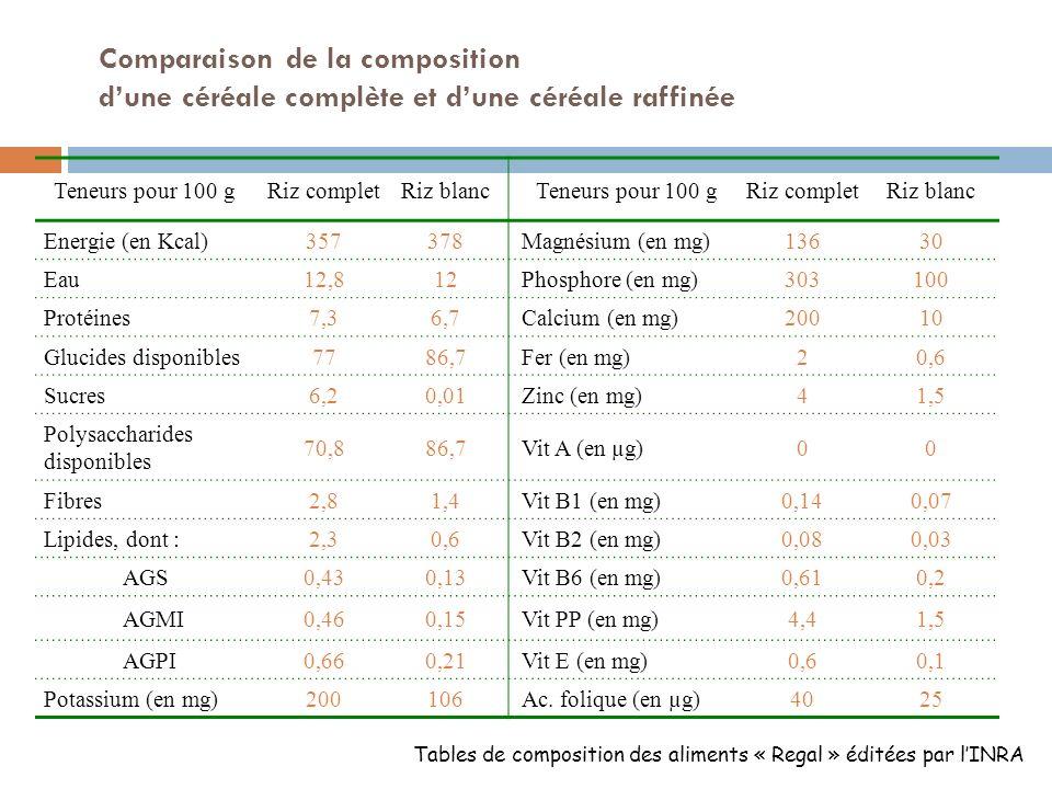 Intérêt nutritionnel des céréales complètes Teneur en glucides élevée 55 à 75 % damidon dans le grain avant cuisson (18 à 25 % cuit) selon les espèces et 4 et 13 % de fibres : selon les espèces (le seigle étant la plus riche).