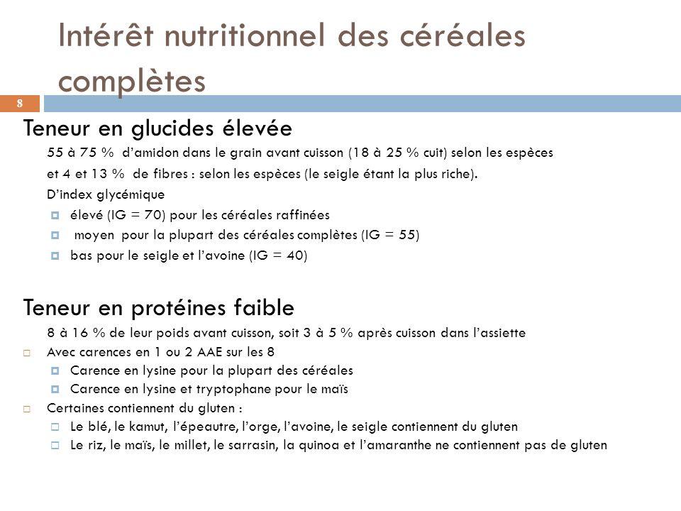 Intérêt nutritionnel des céréales complètes Teneur en lipides faible 2 à 7 % en moyenne avant cuisson (1 à 3 % après cuisson) Surtout présents dans le germe et lassise protéique.