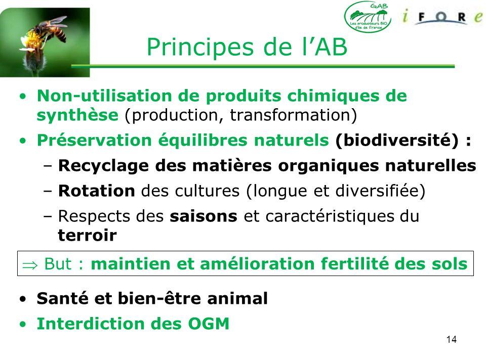 14 Principes de lAB Non-utilisation de produits chimiques de synthèse (production, transformation) Préservation équilibres naturels (biodiversité) : –