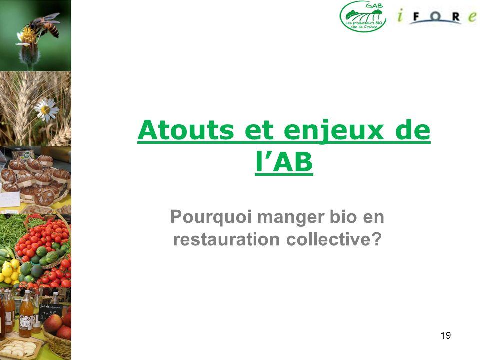 19 Atouts et enjeux de lAB Pourquoi manger bio en restauration collective?