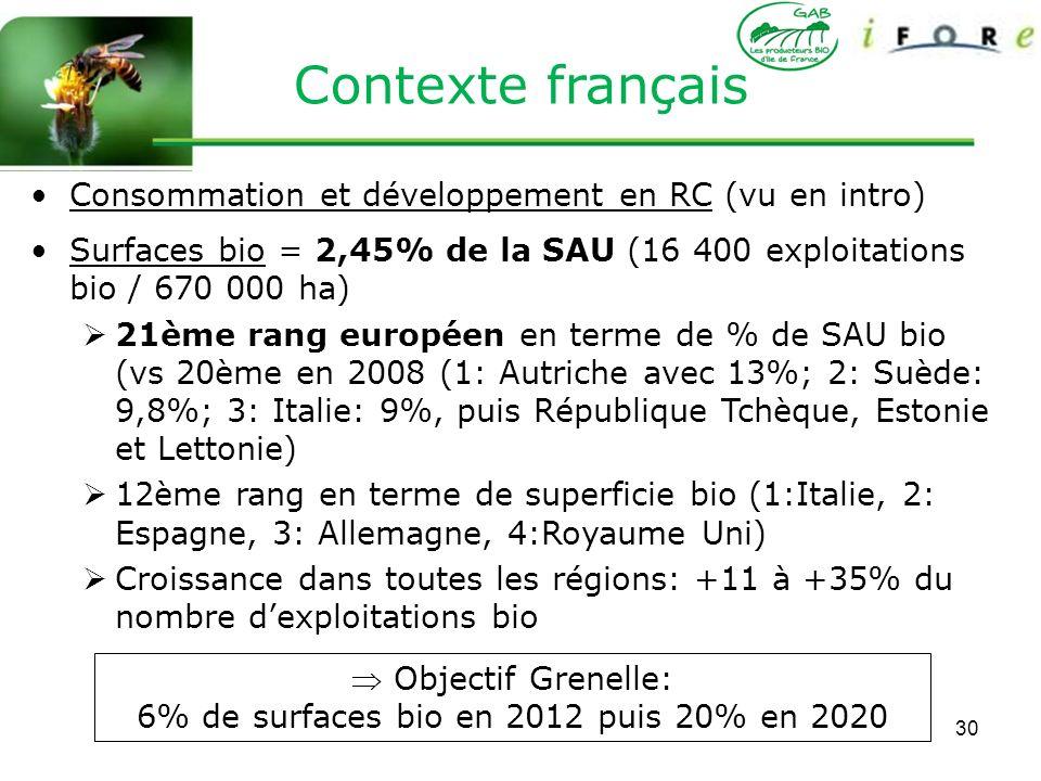 30 Consommation et développement en RC (vu en intro) Surfaces bio = 2,45% de la SAU (16 400 exploitations bio / 670 000 ha) 21ème rang européen en ter