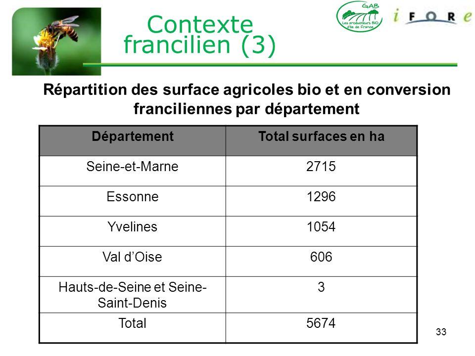 33 DépartementTotal surfaces en ha Seine-et-Marne2715 Essonne1296 Yvelines1054 Val dOise606 Hauts-de-Seine et Seine- Saint-Denis 3 Total5674 Répartiti
