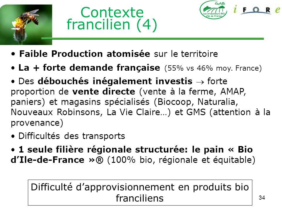 34 Faible Production atomisée sur le territoire La + forte demande française (55% vs 46% moy. France) Des débouchés inégalement investis forte proport