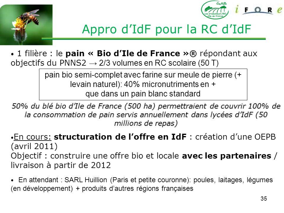 35 Appro dIdF pour la RC dIdF 1 filière : le pain « Bio dIle de France »® répondant aux objectifs du PNNS2 2/3 volumes en RC scolaire (50 T) 50% du bl