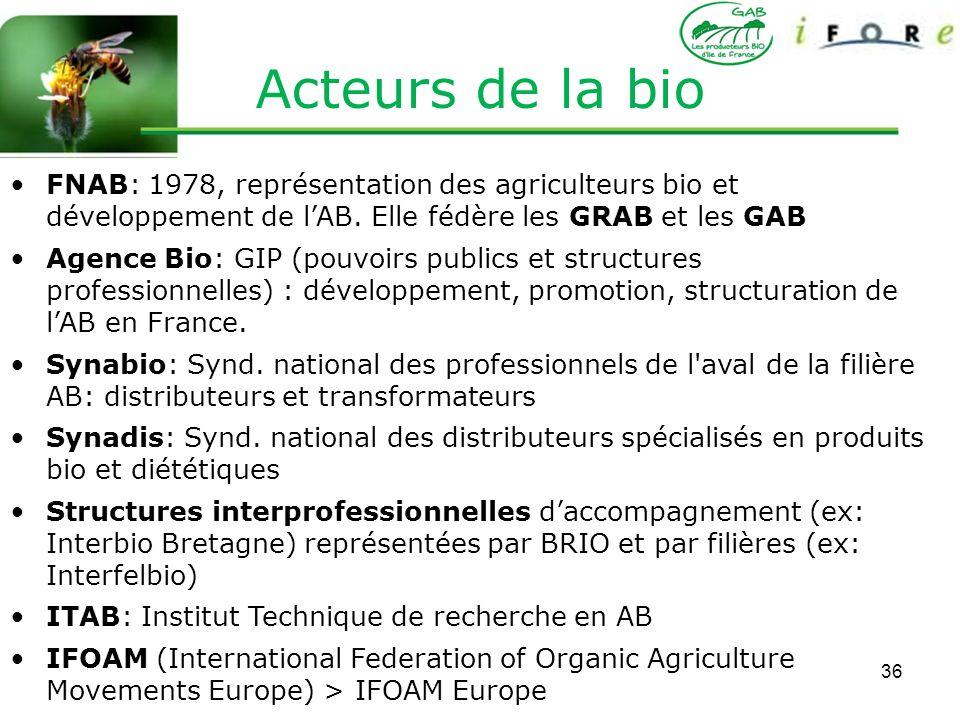 36 FNAB: 1978, représentation des agriculteurs bio et développement de lAB. Elle fédère les GRAB et les GAB Agence Bio: GIP (pouvoirs publics et struc