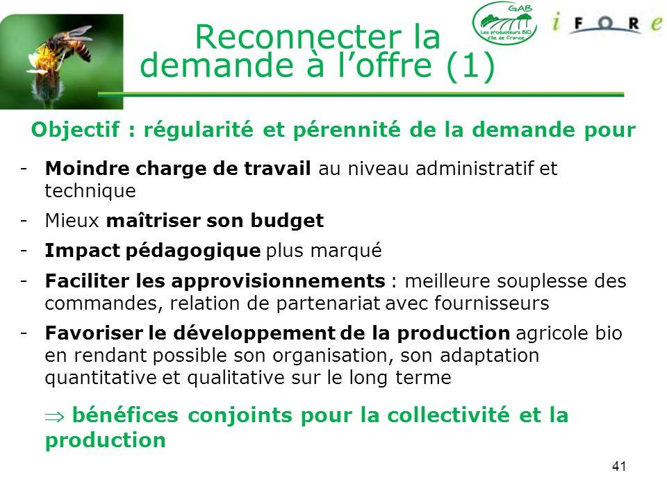 41 Reconnecter la demande à loffre (1) Objectif : régularité et pérennité de la demande pour -Moindre charge de travail au niveau administratif et tec