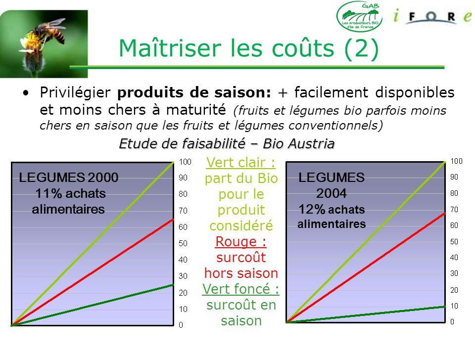 44 Privilégier produits de saison: + facilement disponibles et moins chers à maturité (fruits et légumes bio parfois moins chers en saison que les fru