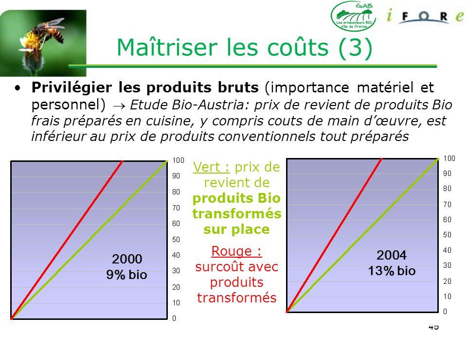 45 Privilégier les produits bruts (importance matériel et personnel) Etude Bio-Austria: prix de revient de produits Bio frais préparés en cuisine, y c