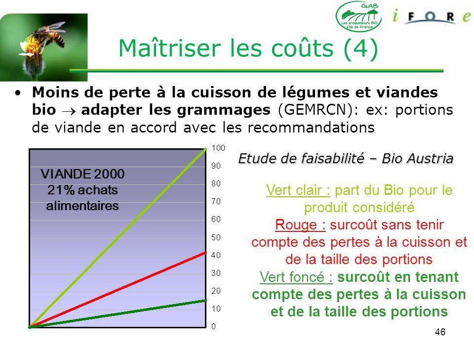 46 Moins de perte à la cuisson de légumes et viandes bio adapter les grammages (GEMRCN): ex: portions de viande en accord avec les recommandations dié