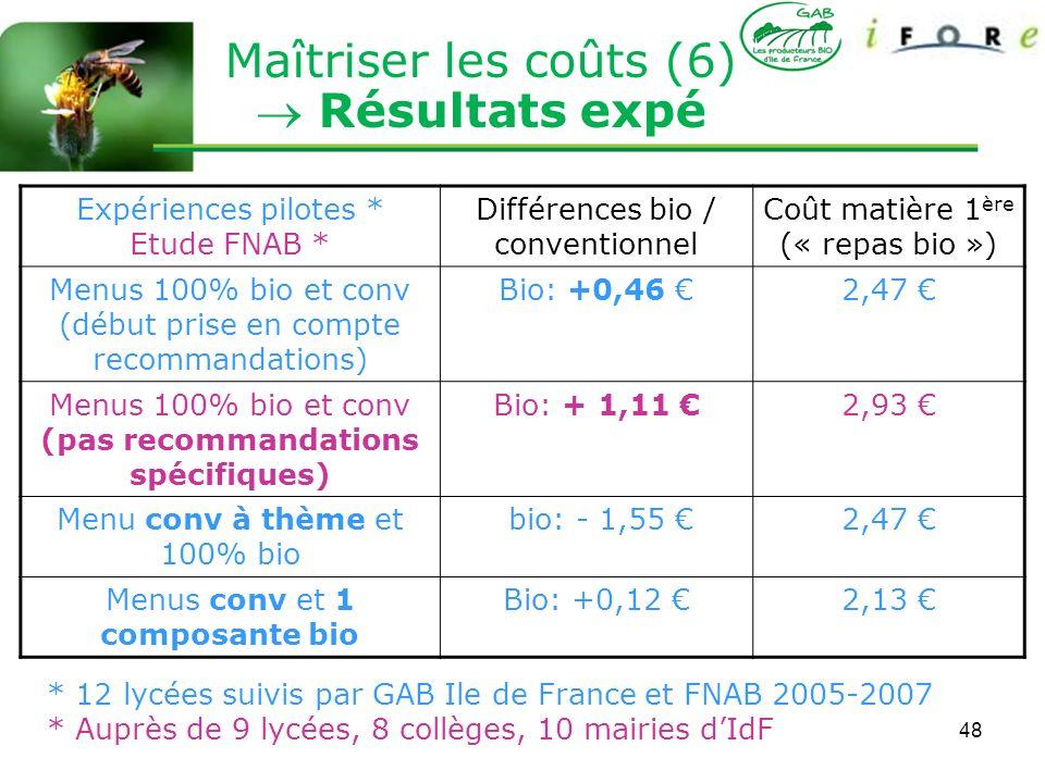 48 Maîtriser les coûts (6) Résultats expé Expériences pilotes * Etude FNAB * Différences bio / conventionnel Coût matière 1 ère (« repas bio ») Menus