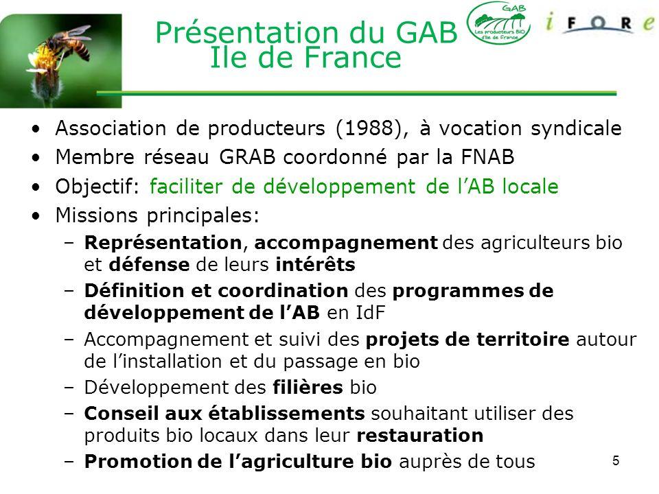 5 Présentation du GAB Ile de France Association de producteurs (1988), à vocation syndicale Membre réseau GRAB coordonné par la FNAB Objectif: facilit