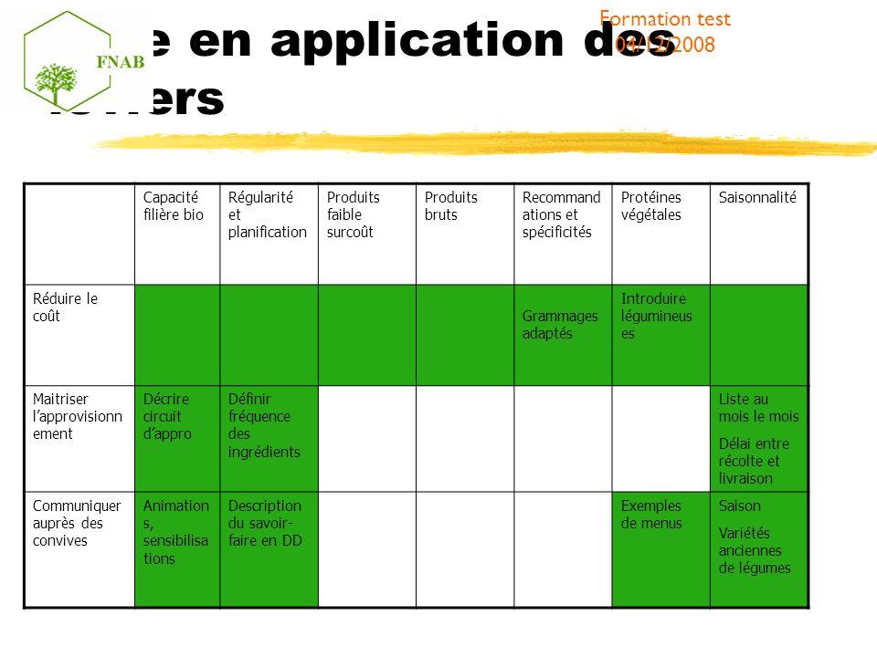Mise en application des leviers Formation test 04/12/2008 Capacité filière bio Régularité et planification Produits faible surcoût Produits bruts Reco
