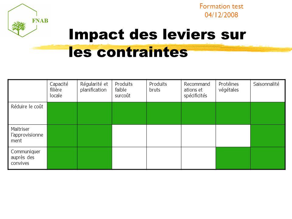 Impact des leviers sur les contraintes Formation test 04/12/2008 Capacité filière locale Régularité et planification Produits faible surcoût Produits