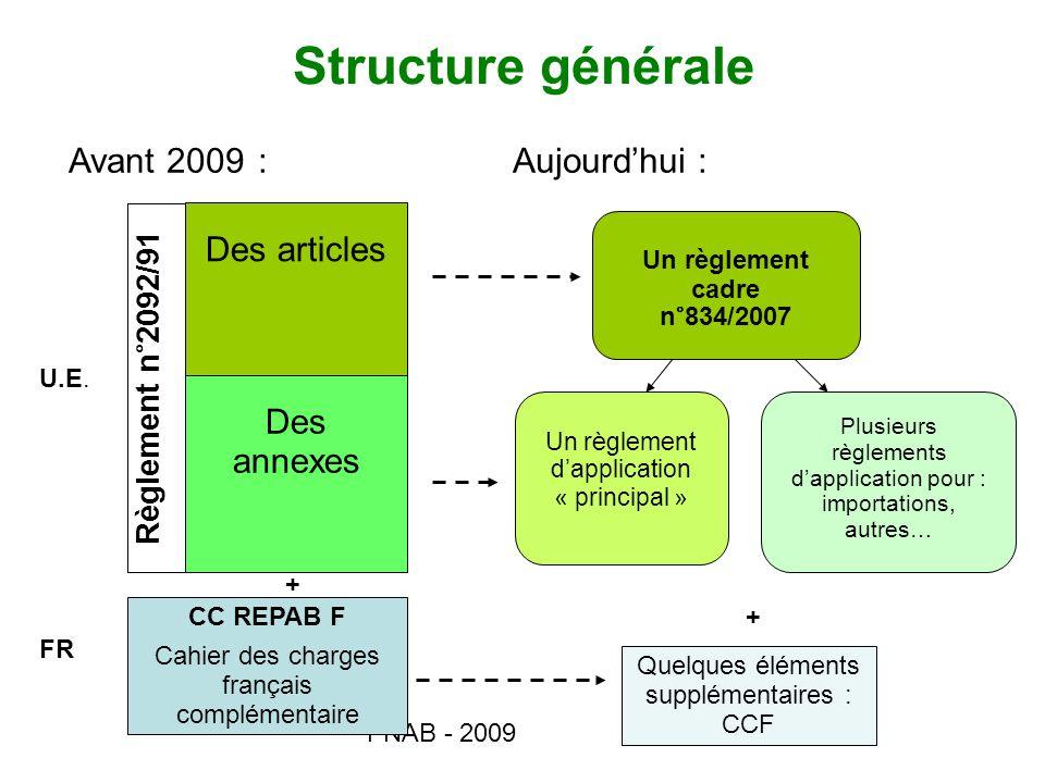 FNAB - 2009 Structure générale Règlement n°2092/91 Des articles Des annexes Avant 2009 : Aujourdhui : Un règlement dapplication « principal » Un règle