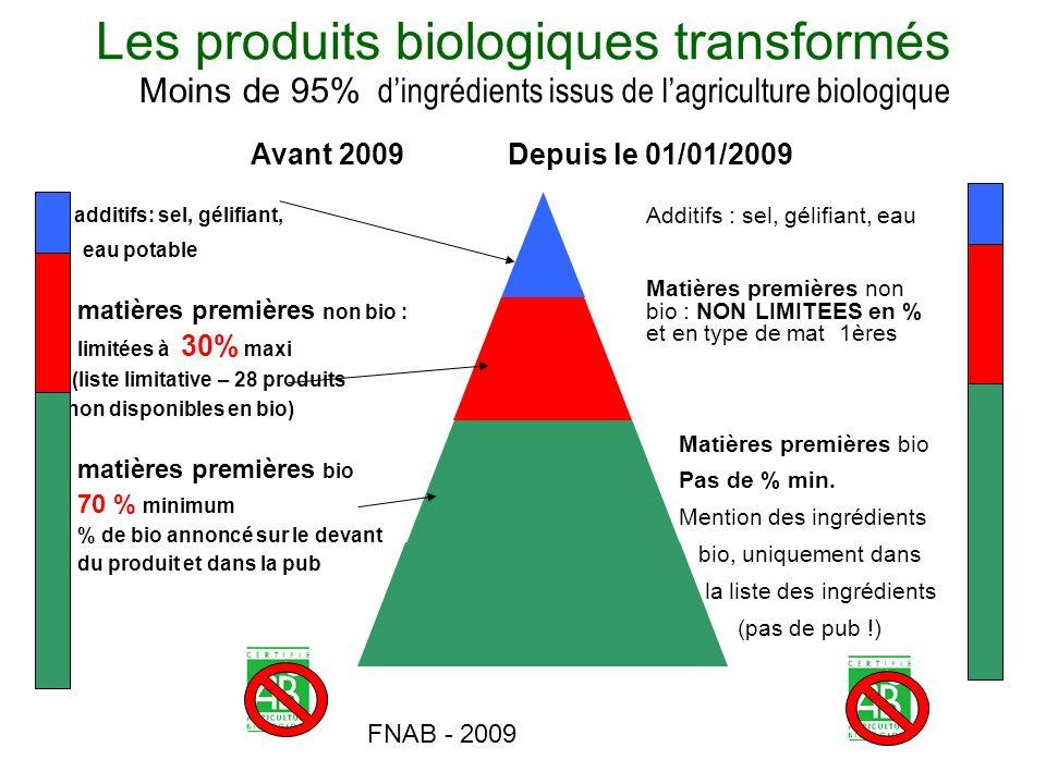 FNAB - 2009 Les produits biologiques transformés Moins de 95% dingrédients issus de lagriculture biologique Avant 2009Depuis le 01/01/2009 additifs: s