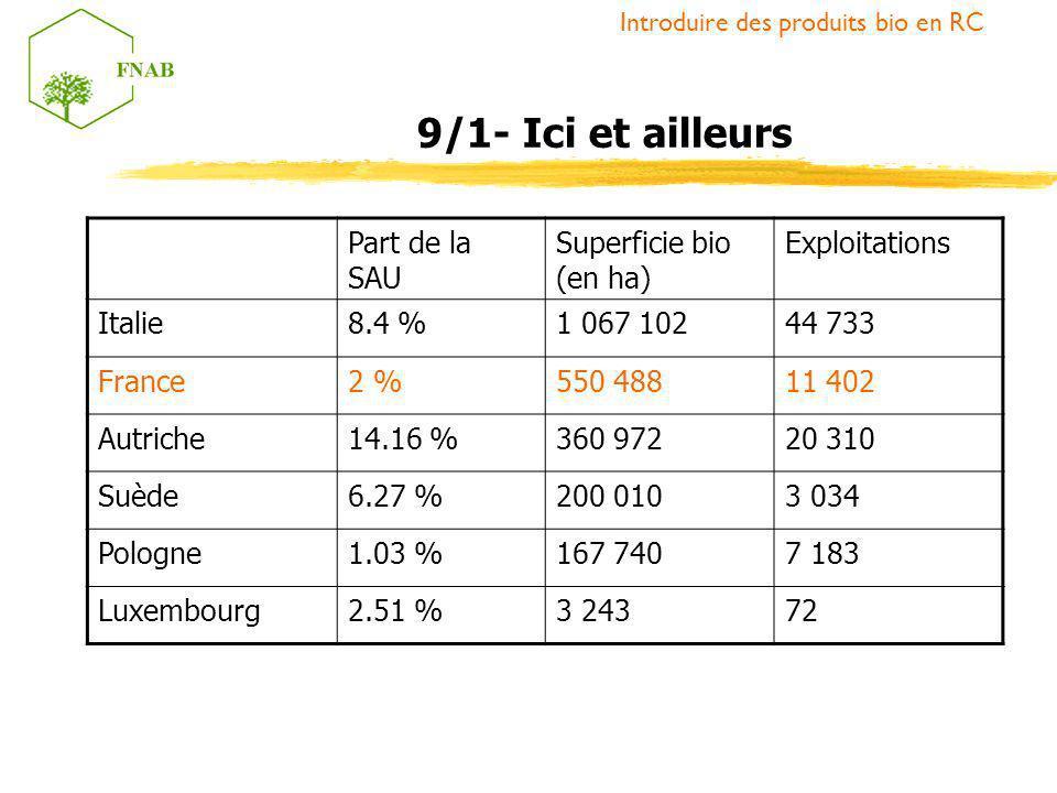 Introduire des produits bio en RC 9/1- Ici et ailleurs Part de la SAU Superficie bio (en ha) Exploitations Italie8.4 %1 067 10244 733 France2 %550 488