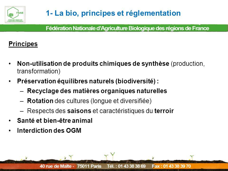 Principes Non-utilisation de produits chimiques de synthèse (production, transformation) Préservation équilibres naturels (biodiversité) : –Recyclage