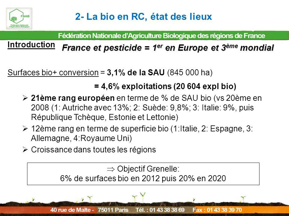 2- La bio en RC, état des lieux Introduction Surfaces bio+ conversion = 3,1% de la SAU (845 000 ha) = 4,6% exploitations (20 604 expl bio) 21ème rang