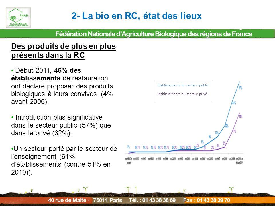 2- La bio en RC, état des lieux Des produits de plus en plus présents dans la RC Début 2011, 46% des établissements de restauration ont déclaré propos
