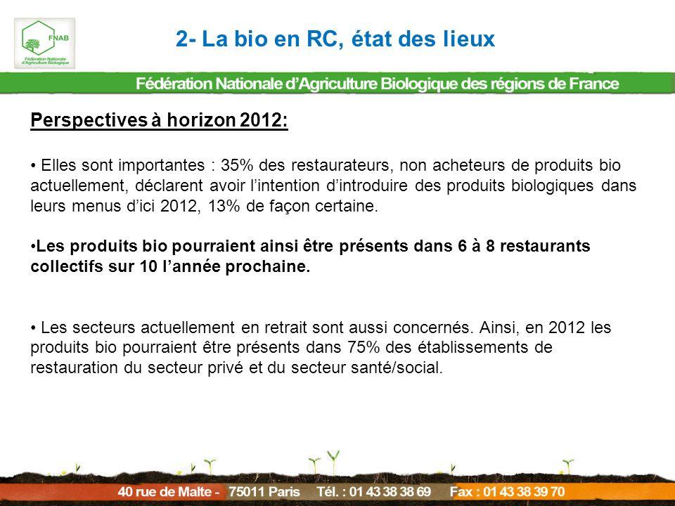 Perspectives à horizon 2012: Elles sont importantes : 35% des restaurateurs, non acheteurs de produits bio actuellement, déclarent avoir lintention di
