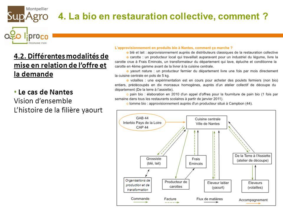 4. La bio en restauration collective, comment ? 4.2. Différentes modalités de mise en relation de loffre et la demande Le cas de Nantes Vision densemb