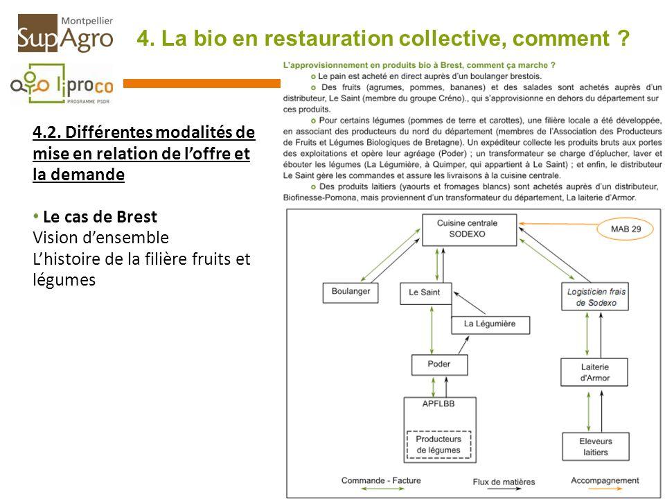 4. La bio en restauration collective, comment ? 4.2. Différentes modalités de mise en relation de loffre et la demande Le cas de Brest Vision densembl