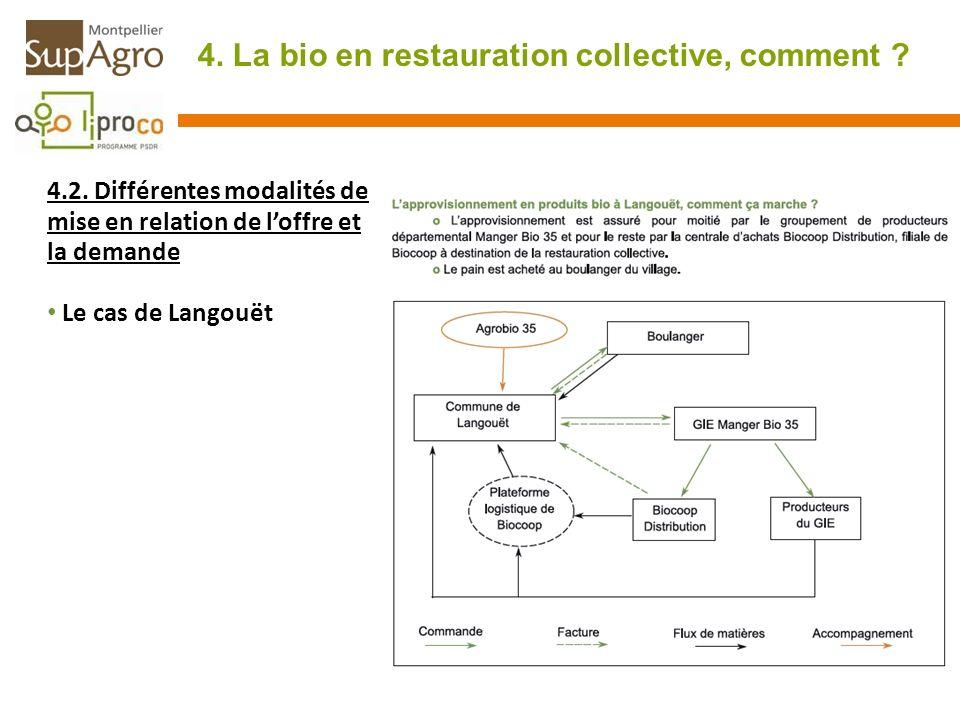 4. La bio en restauration collective, comment ? 4.2. Différentes modalités de mise en relation de loffre et la demande Le cas de Langouët