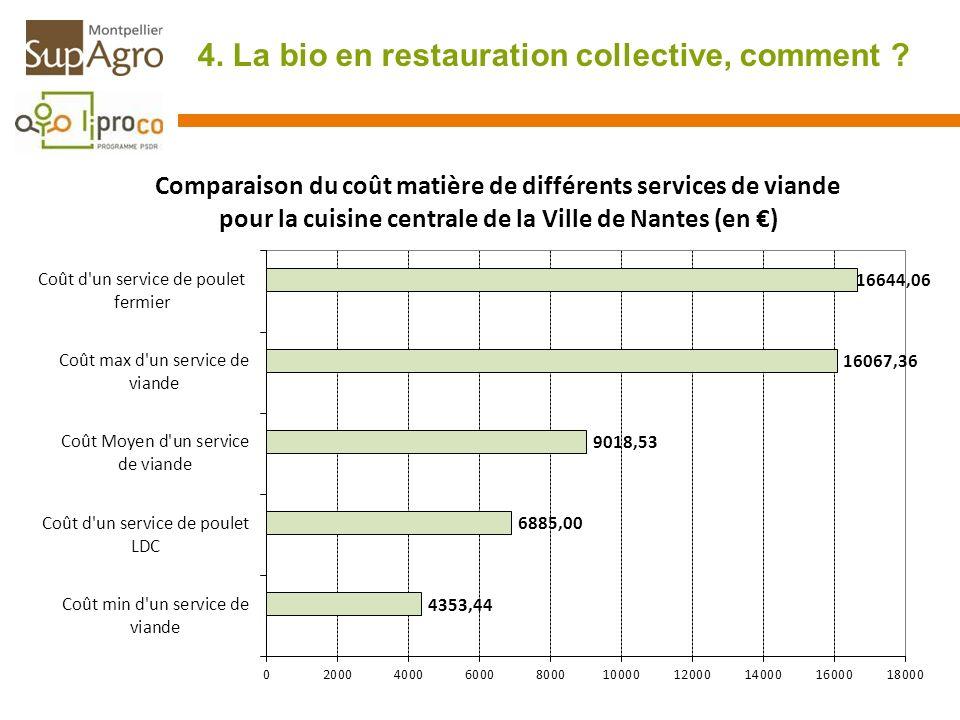 4. La bio en restauration collective, comment ?