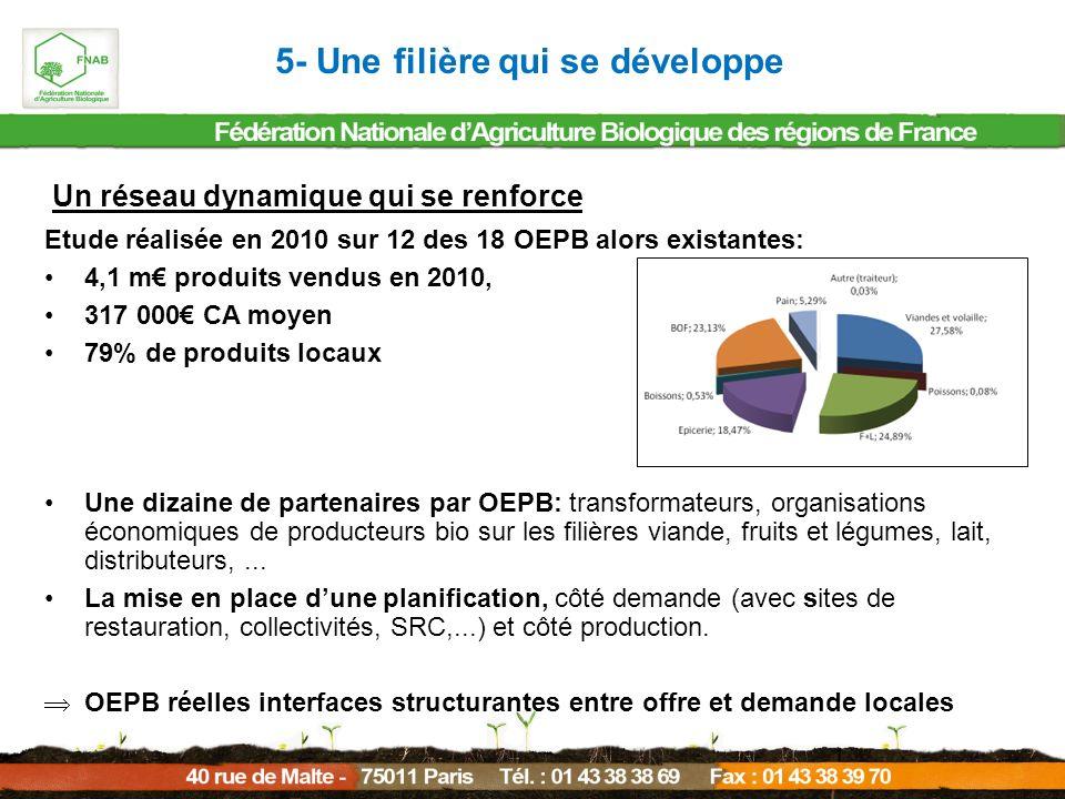 Un réseau dynamique qui se renforce Etude réalisée en 2010 sur 12 des 18 OEPB alors existantes: 4,1 m produits vendus en 2010, 317 000 CA moyen 79% de