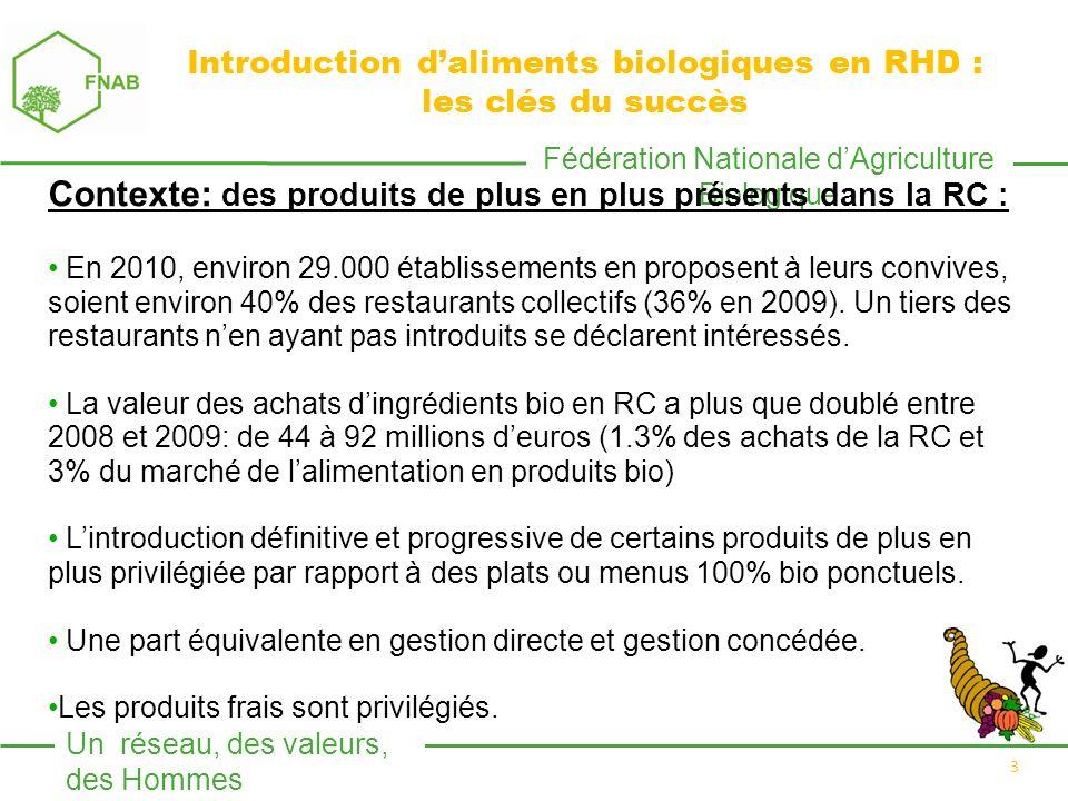 Fédération Nationale dAgriculture Biologique Un réseau, des valeurs, des Hommes 3 Introduction daliments biologiques en RHD : les clés du succès Conte