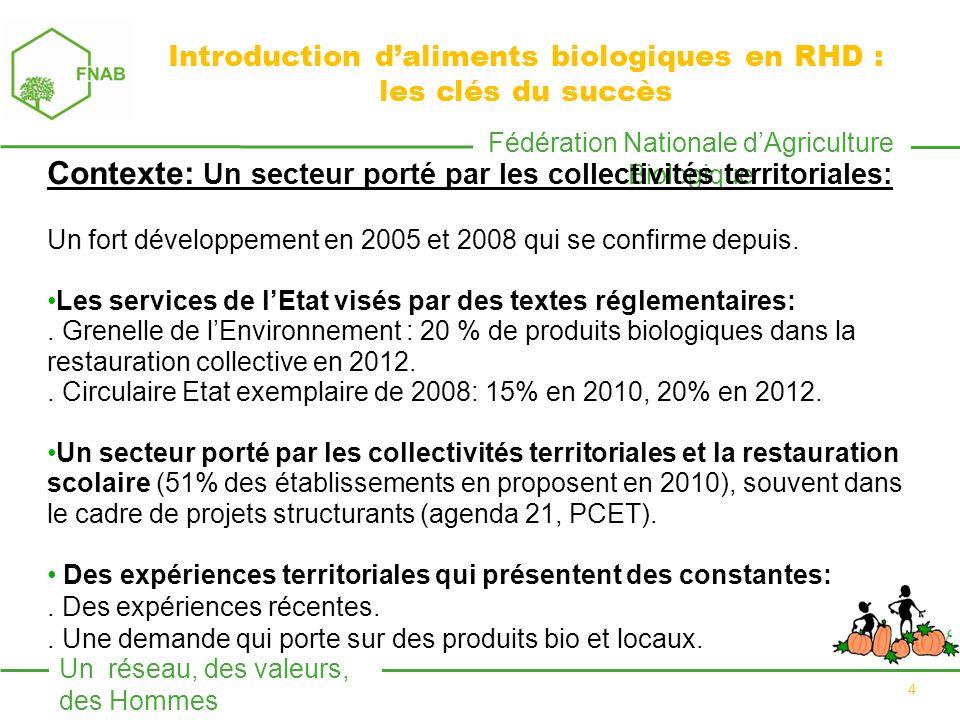 Fédération Nationale dAgriculture Biologique Un réseau, des valeurs, des Hommes 4 Contexte: Un secteur porté par les collectivités territoriales: Un fort développement en 2005 et 2008 qui se confirme depuis.