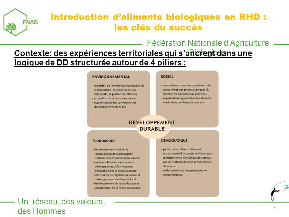 Fédération Nationale dAgriculture Biologique Un réseau, des valeurs, des Hommes 6 Les clés du succès : Un projet global, une démarche multi acteurs et horizontale :.