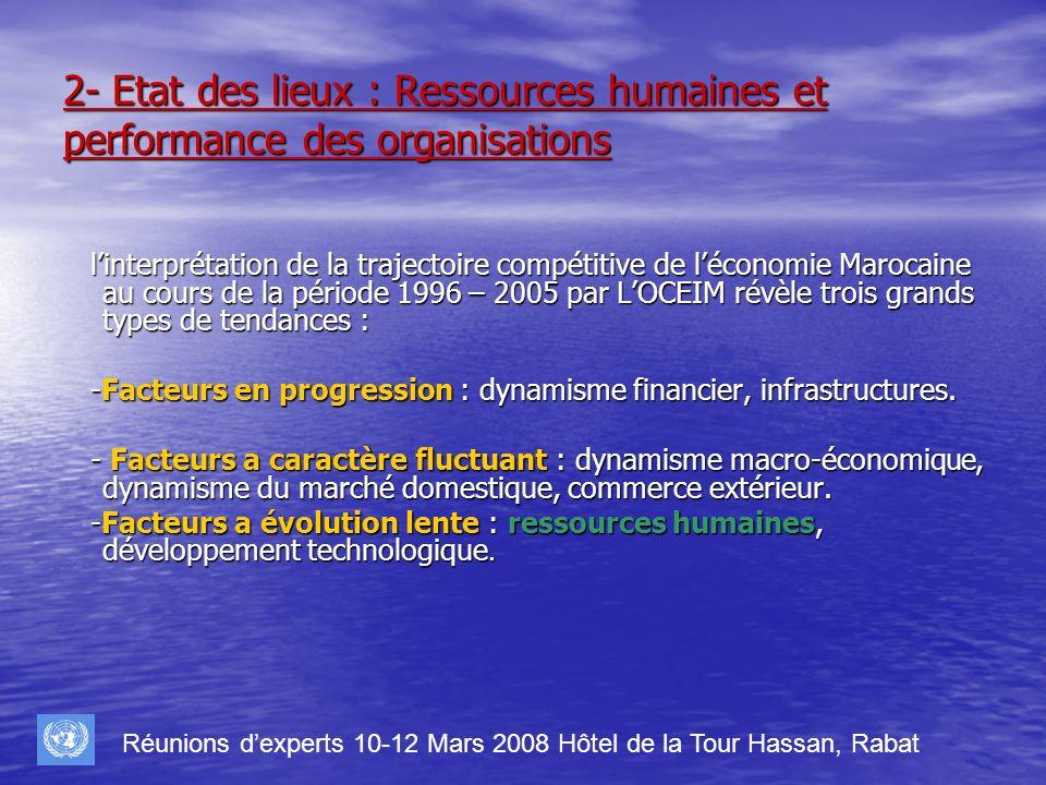2- Etat des lieux : Ressources humaines et performance des organisations linterprétation de la trajectoire compétitive de léconomie Marocaine au cours