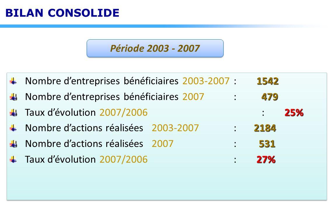 Période 2003 - 2007 BILAN CONSOLIDE 1542 Nombre dentreprises bénéficiaires 2003-2007: 1542 479 Nombre dentreprises bénéficiaires 2007 : 479 25% Taux d