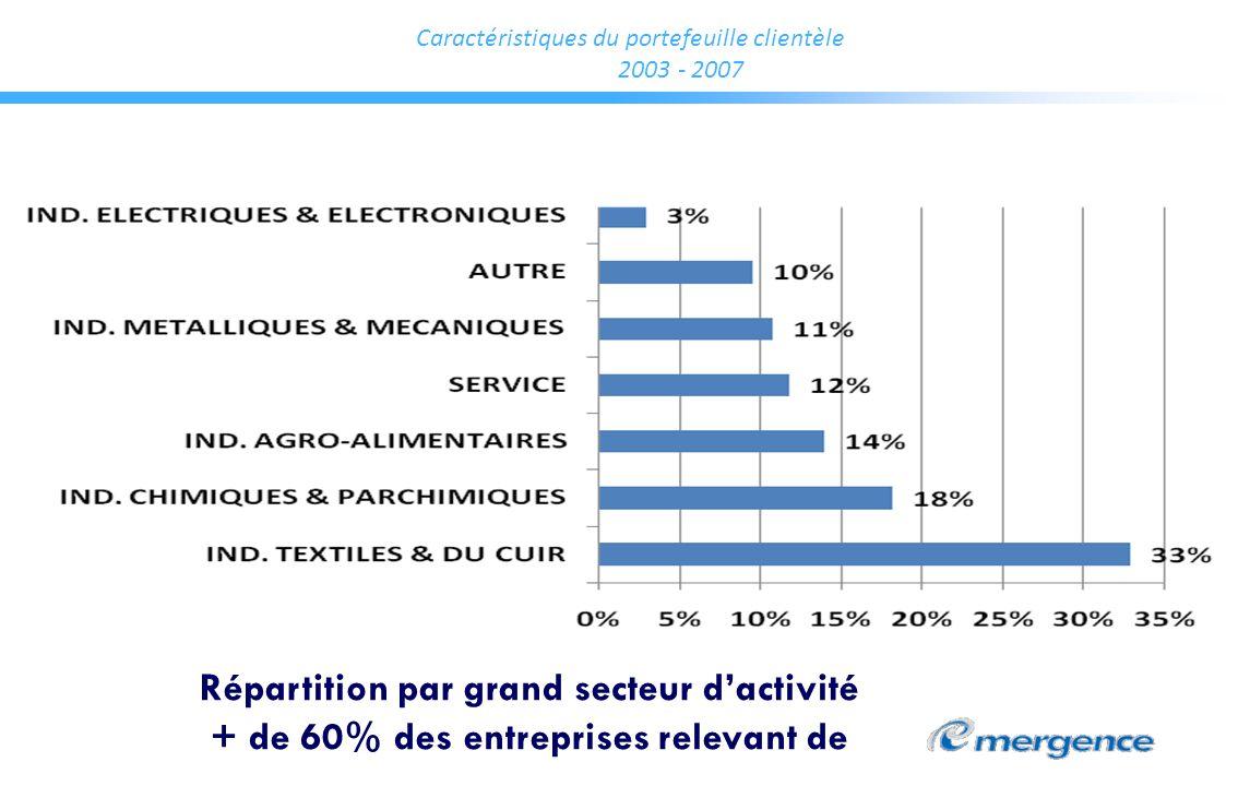 Caractéristiques du portefeuille clientèle 2003 - 2007 Répartition par grand secteur dactivité + de 60% des entreprises relevant de
