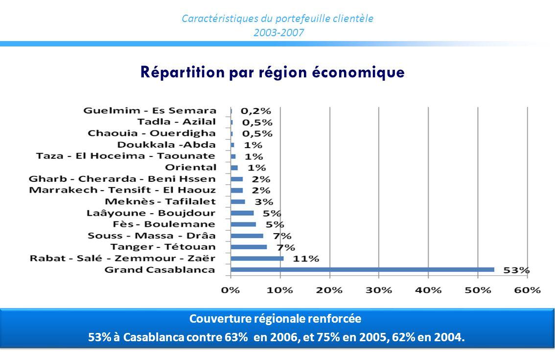 Caractéristiques du portefeuille clientèle 2003-2007 Répartition par région économique Couverture régionale renforcée 53% à Casablanca contre 63% en 2