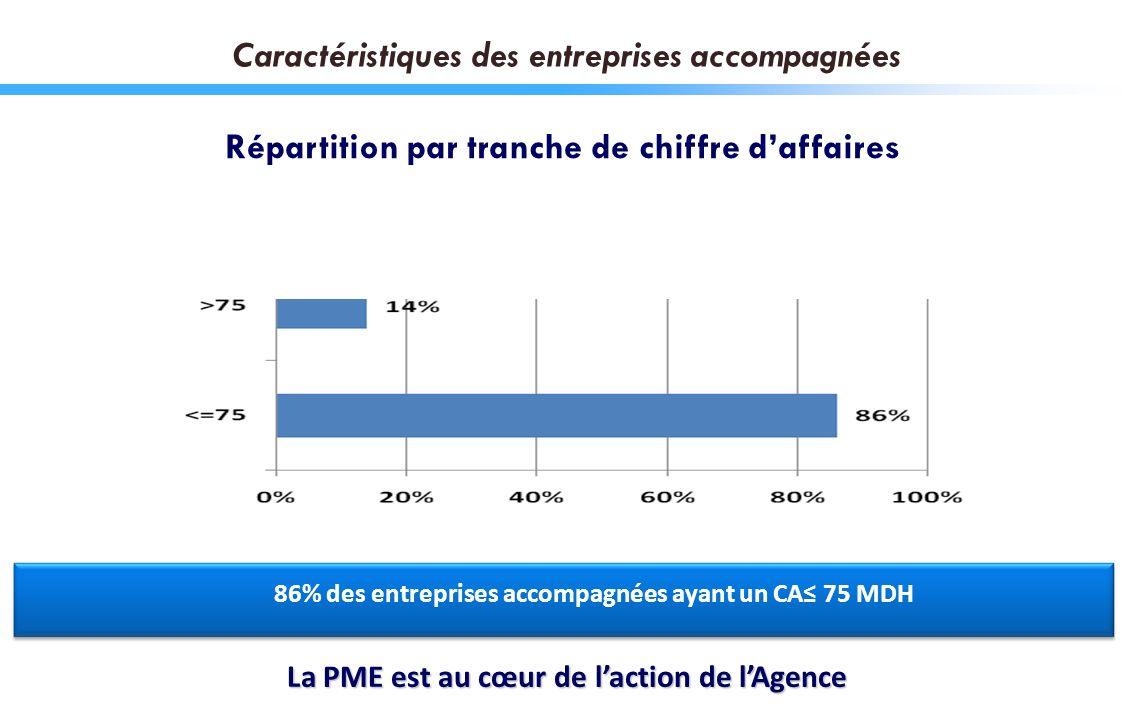 Caractéristiques des entreprises accompagnées Répartition par tranche de chiffre daffaires 86% des entreprises accompagnées ayant un CA 75 MDH La PME