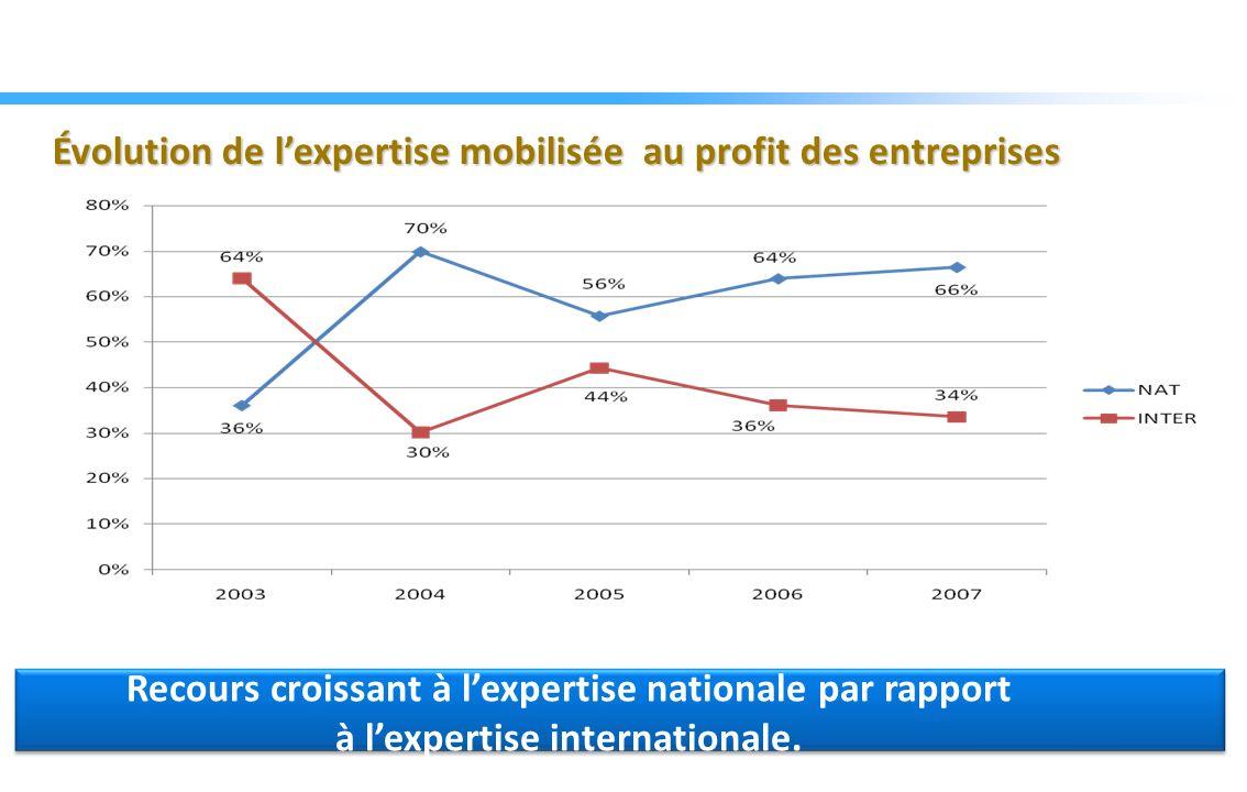 Évolution de lexpertise mobilisée au profit des entreprises Recours croissant à lexpertise nationale par rapport à lexpertise internationale.