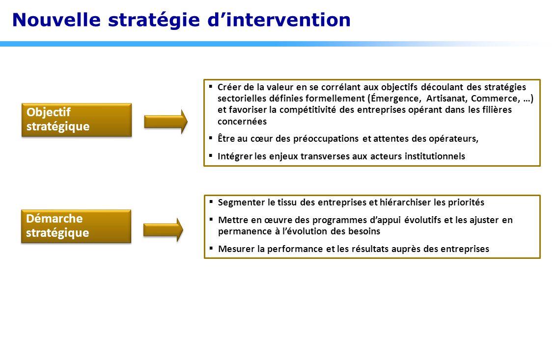 Objectif stratégique Créer de la valeur en se corrélant aux objectifs découlant des stratégies sectorielles définies formellement (Émergence, Artisana