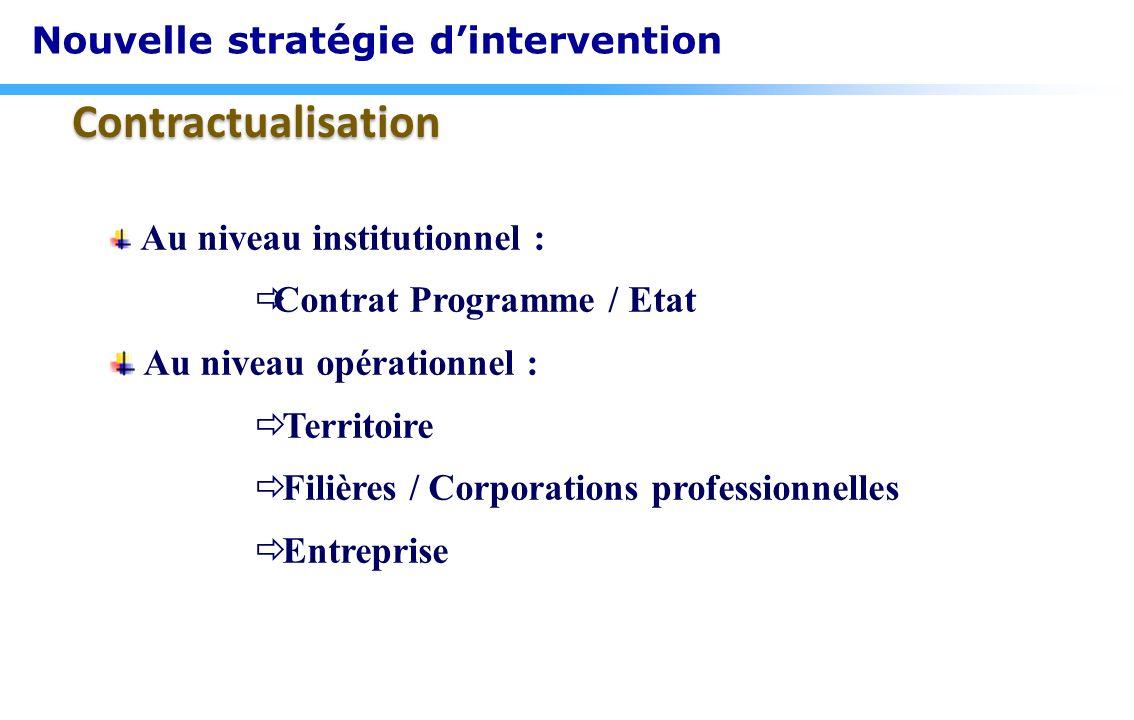 Contractualisation Au niveau institutionnel : Contrat Programme / Etat Au niveau opérationnel : Territoire Filières / Corporations professionnelles En