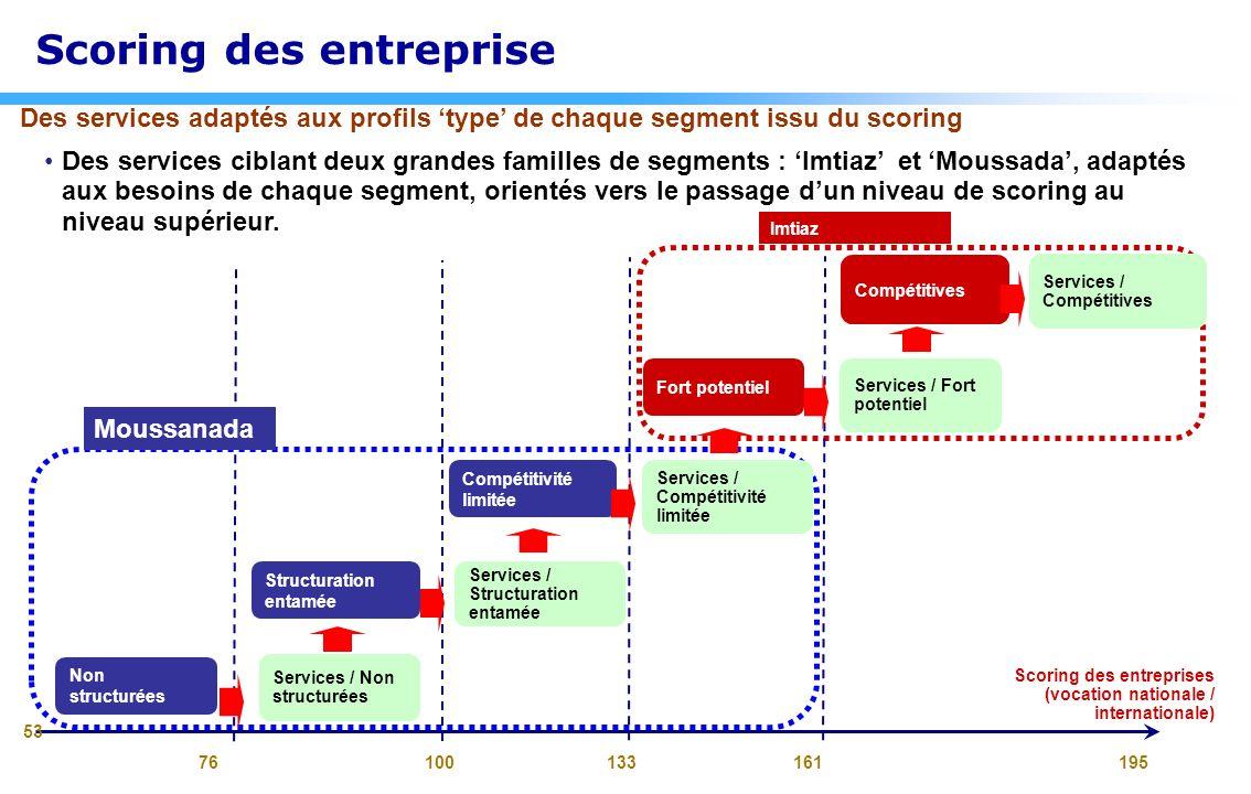 Des services ciblant deux grandes familles de segments : Imtiaz et Moussada, adaptés aux besoins de chaque segment, orientés vers le passage dun nivea