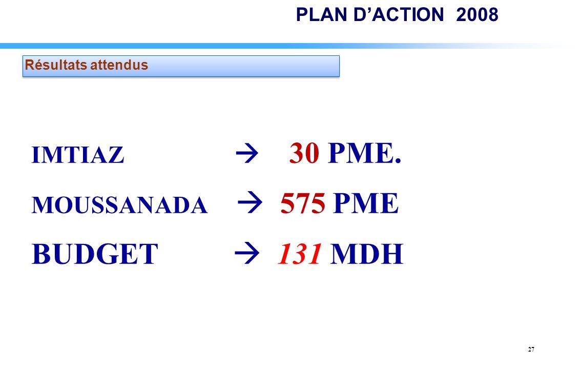 27 IMTIAZ 30 PME. MOUSSANADA 575 PME BUDGET 131 MDH Résultats attendus PLAN DACTION 2008