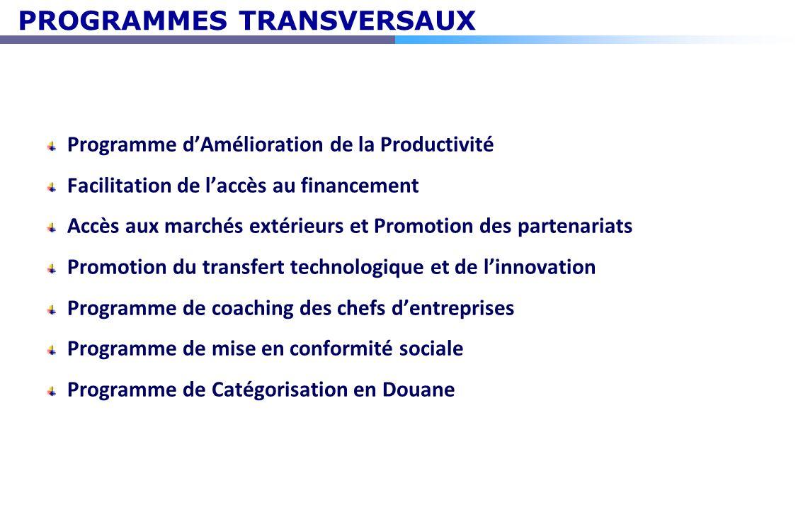 PROGRAMMES TRANSVERSAUX Programme dAmélioration de la Productivité Facilitation de laccès au financement Accès aux marchés extérieurs et Promotion des