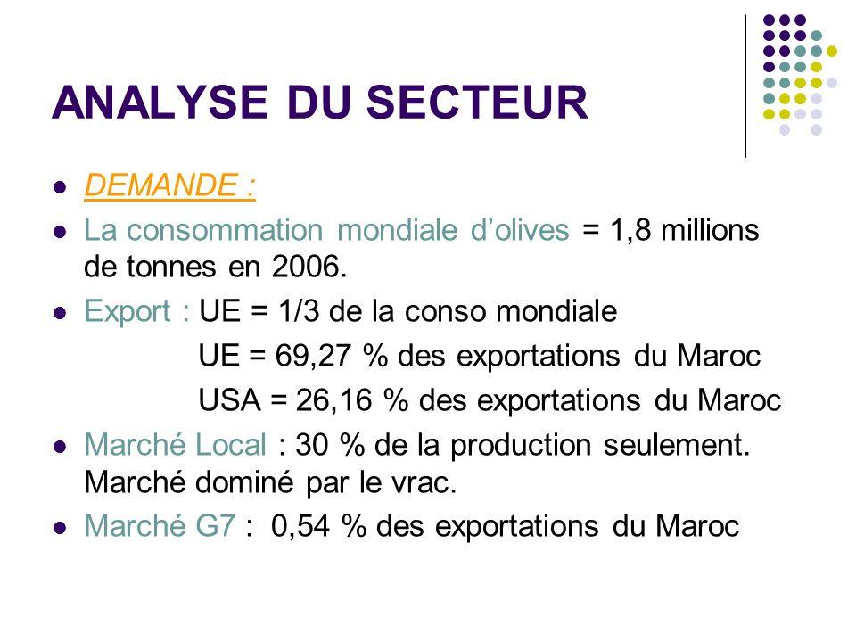 ANALYSE DU SECTEUR DEMANDE : La consommation mondiale dolives = 1,8 millions de tonnes en 2006.