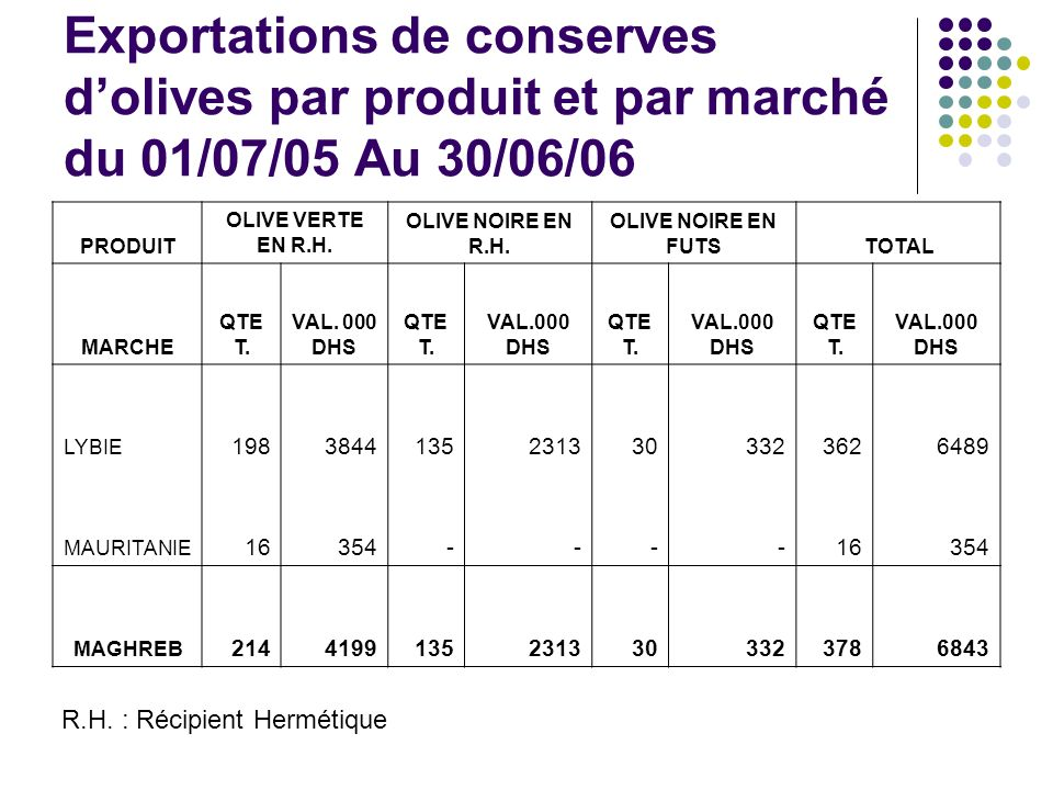Exportations de conserves dolives par produit et par marché du 01/07/05 Au 30/06/06 PRODUIT OLIVE VERTE EN R.H.