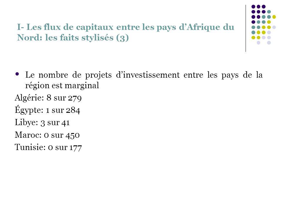 I- Les flux de capitaux entre les pays dAfrique du Nord: les faits stylisés (3) Le nombre de projets dinvestissement entre les pays de la région est m