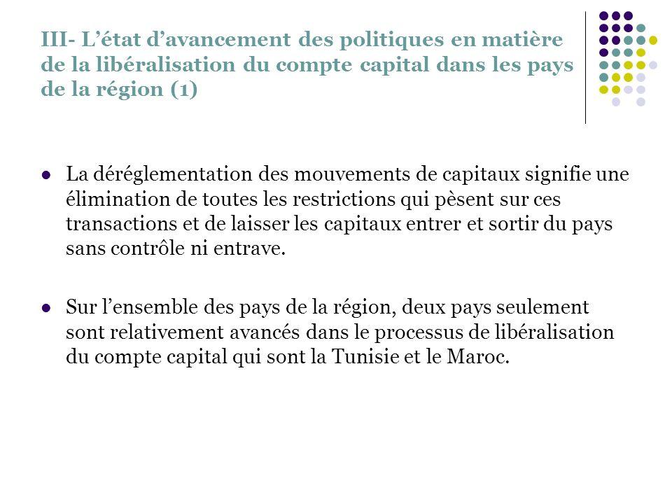 III- Létat davancement des politiques en matière de la libéralisation du compte capital dans les pays de la région (1) La déréglementation des mouveme